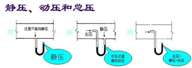 通风系统的分类和组成